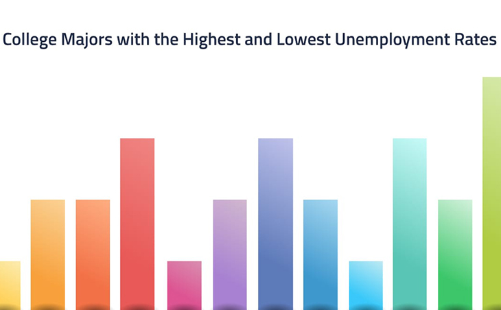 College Majors with the Highest and Lowest Unemployment Rates